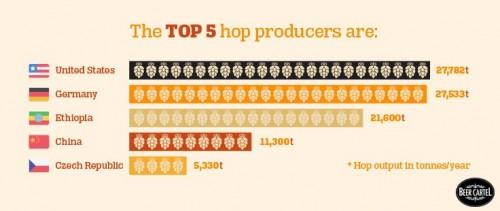 top 5 hop producers